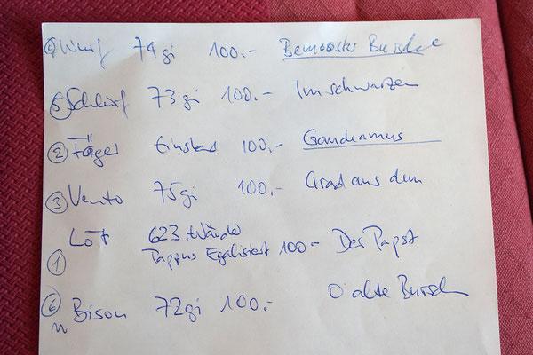 Liste der Jubilare
