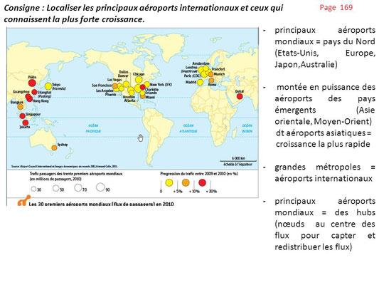 Les principaux aéroports internationaux