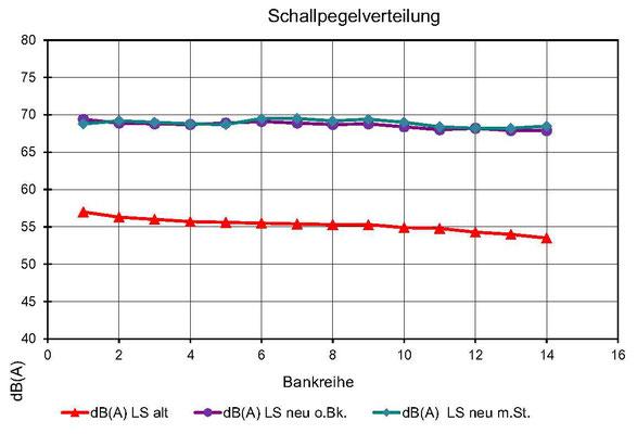 Diagramm der Schallpegelverteilung