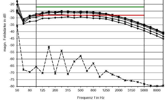 Diagramm der Frequenzgänge (Induktions-Feldstärkepegel in Abhängigkeit von der Tonhöhe zwischen 50 Hz und 10.000 Hz)