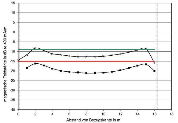 Diagramm mit Verteilung der Induktions-Feldstärkepegel quer im Raum