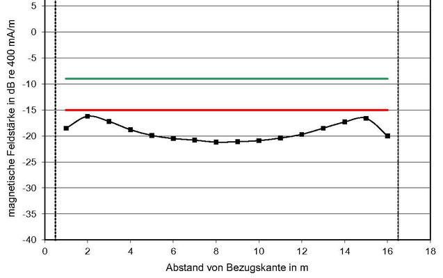 Diagramm mit Verteilung der Induktions-Feldstärkepegel quer im Raum, 8 dB zu niedrig