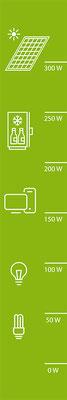 EnergyBike Licht, Energiefahrrad