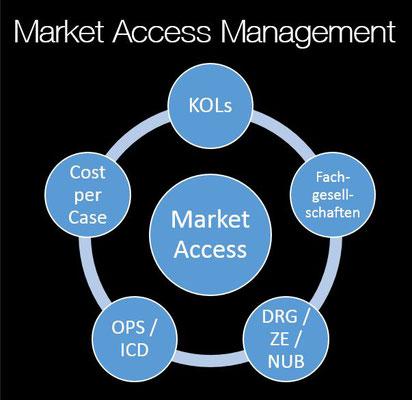 2-Tage Seminar Market Access Management Medizintechnik