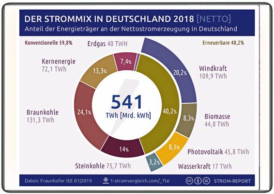 Der Strommix in Deutschland 2018