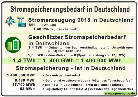 Stromspeicherungsbedarf in Deutschland