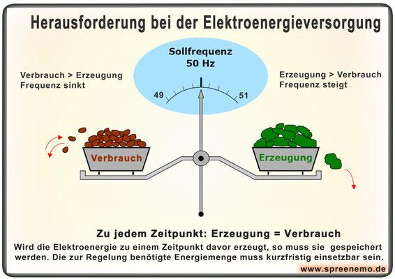 Herausforderungen bei der Elektroenergieerzeugung