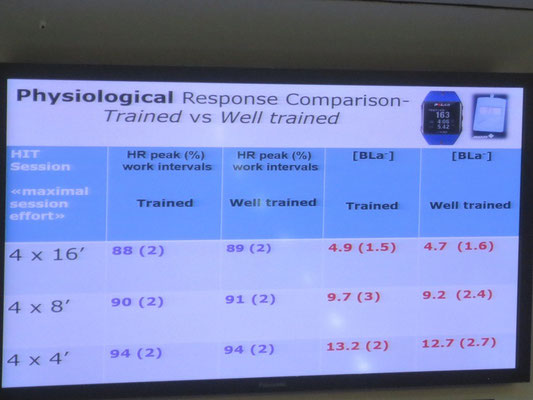 2nd Aspire Academy Sports Science Conference - Monitoring