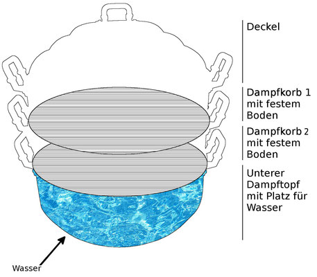 Funktionsbeschreibung: Der unterste Dampftopf wird mit Wasser befüllt. Auf den den Böden den beiden Dampfkörbe haben Sie ausreichend Platz für Ihre Speisen und Zutaten.