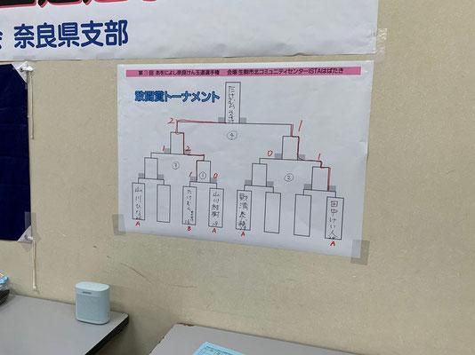 敢闘賞戦トーナメント 結果