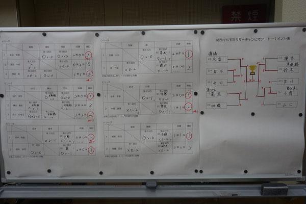関西けん玉道サマーチャンピオン 結果
