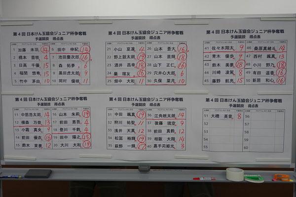 予選競技結果
