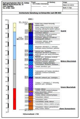 """Geologisches Profil """"Am Steinberg"""""""