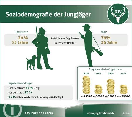 Neuigkeiten aus dem DJV Jagdnetz - Jagdverein \