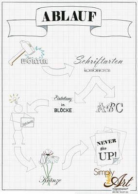 simply-new-art-Nelly-Wüthrich-flipchart-workshop-lettering-handlettering-brushlettering