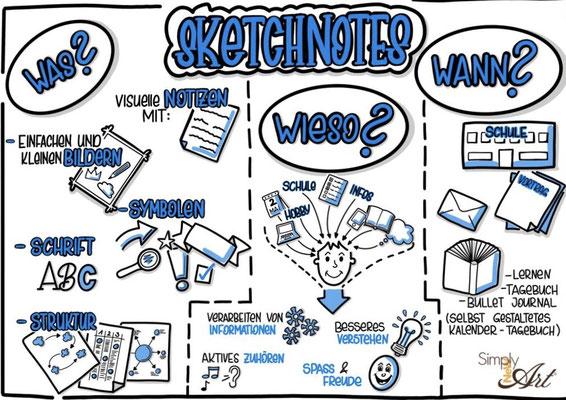 Simply-NeW-Art-Nelly-Wüthrich-Kehrli-Handlettering-Brushletterin-Lettering-Workshops-Kinder-Jugendliche-Erwachsene-Schweiz-Bern-Thun-Brienz-Zürich-Sketchnotes
