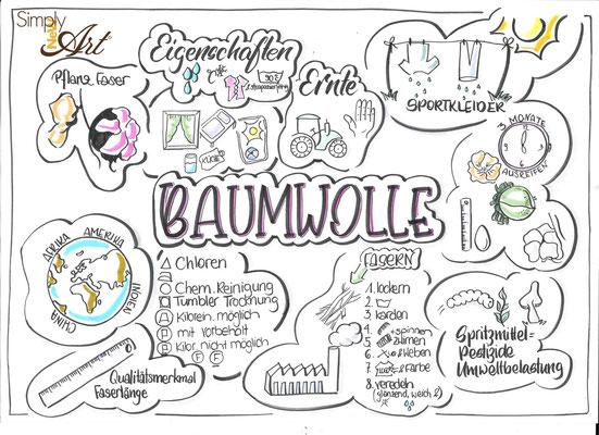 Simply-NeW-Art-Nelly-Wüthrich-Handlettering-Brushletterin-Lettering-Workshops-Kinder-Jugendliche-Erwachsene-Schweiz-Bern-Thun-Brienz-Zürich-Sketchnotes-Baumwolle
