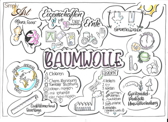 Simply-NeW-Art-Nelly-Wüthrich-Kehrli-Handlettering-Brushletterin-Lettering-Workshops-Kinder-Jugendliche-Erwachsene-Schweiz-Bern-Thun-Brienz-Zürich-Sketchnotes-Baumwolle