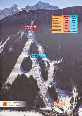 Streckenprofil FIS-Weltcupstrecke Kranjska Gora