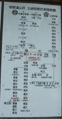 明智家系図