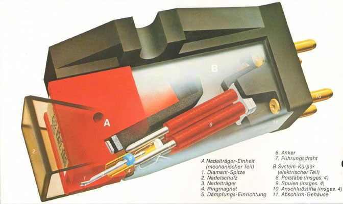 Ortofon VMS - Vraiable Magnetic Shunt