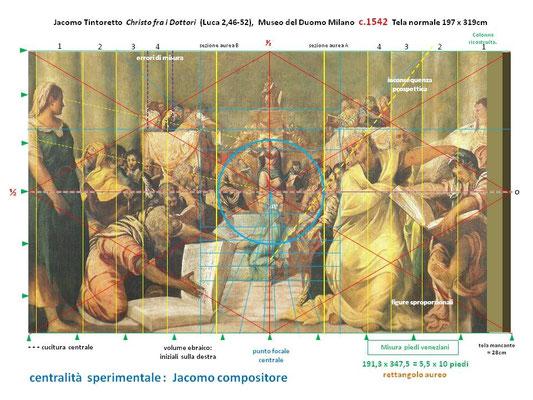 Tav.I Jacomo Tintoretto Cristo fra i Dottori (Luca 2,46-52), Museo del Duomo, Milano c.1542   tela normale 197 x 319cm (191 x 347,5 = 5,5 x 10 piedi veneziani ≈ rettangolo aureo)