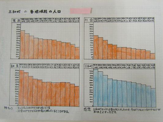 三和町の各地域別の人口