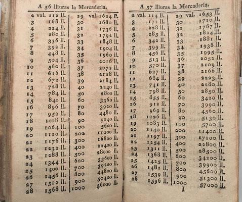 Páginas 56 y 57 del libro de Comptes Fets