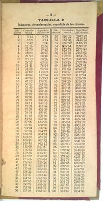 Contiene 8 tablas  para el cálculo de diámetros, circunferencias, superficies de los círculos