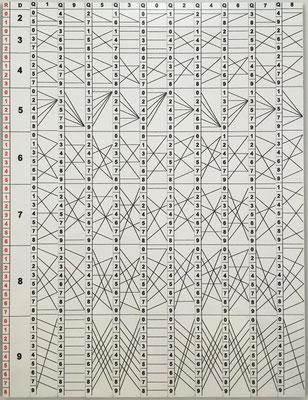 """Regletas financieras """"multisectrices"""" neperianas de GENAILLE y LUCAS (réplica), Francia, año 1891, 2 caras. Realizan divisiones de forma directa"""