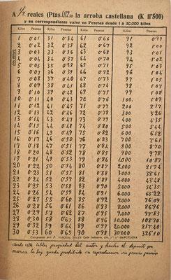 Página 3 del Suplemento con cuentas a medio real (0,125 pesetas) cada arroba castellana