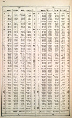 Ejemplo de tablas de valores de los senos, cosenos, tangentes, y cotangentes