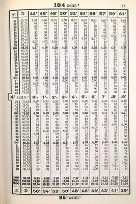 Página 51 del libro con tabla taquimétrica: en la parte superior aparecen los grados centesimales y, en la inferior, sus suplementos. En la parte central se indican los grados sexagesimales. Consta de 307 tablas taquimétricas