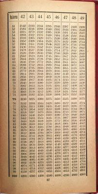 Tabla de la página 37 del libro. Las 52 tablas para la multiplicación permiten productos hasta 9x2000. El libro contiene también 43 cuadros especiales para la realización de divisiones