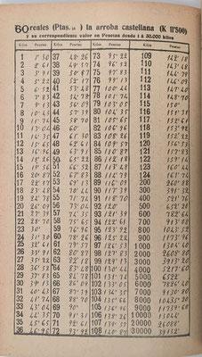 Página 36 del Suplemento con cuentas a 60 reales (15 pesetas) cada arroba castellana