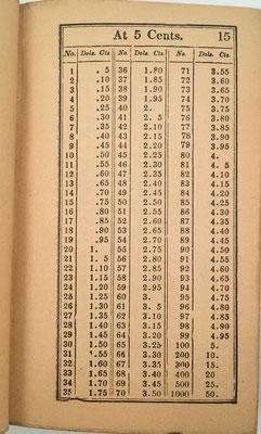 Tabla de la página 15