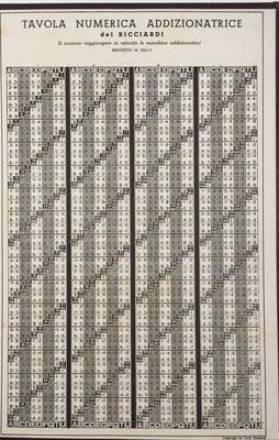Tabla numérica para la realización de las sumas