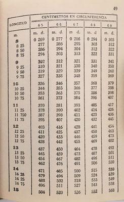 El libro CUENTAS AJUSTADAS tiene 208 páginas con 163 tablas para cubicación de todo tipo de troncos y maderas conocida su circunferencia o diámetro