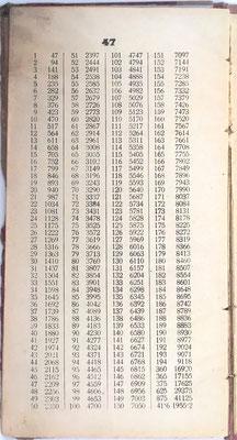 Resultados contenidos en la tabla 47