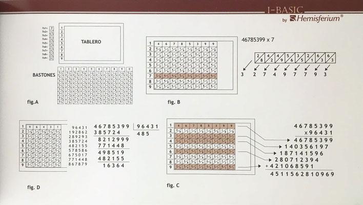 La última página del folleto de instrucciones contiene un esquema explicativo de uso para los Bastones de Napier
