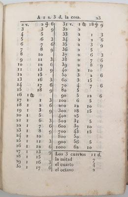 Tabla de la página 23 del libro de Cuentas Hechas