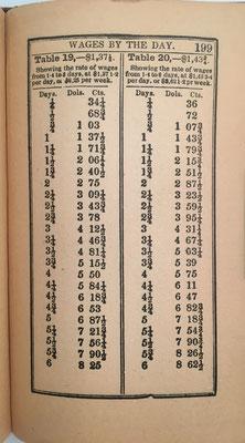 Tabla de la página 199