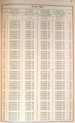 Ejemplo de las tablas de interés compuesto y anualidades hasta el 8% con siete decimales
