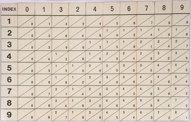 Ábaco neperiano NAPIER'S ROODS Scholar's Edition, fabricado por Philograph Publications, Fulham (Londres, Inglaterra), Ltd, año 1966, 10 varillas (2 caras) de Neper  (más la del índice), 2.3x16.7 cm cada varilla