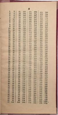 El libro de Cálculo General Pitagórico (cuentas ajustadas) contiene 48 tablas, del 2 al 49, y permite productos hasta 49x194