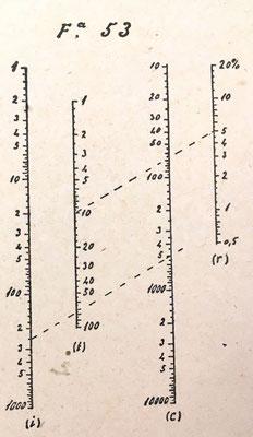 Nomograma del libro Elementos de Nomografía (Alcayde) para calcular el interés simple (Fig 53: i = c . r . t /100)