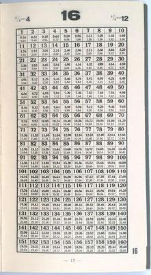 Consta de 226 páginas y contiene los resultados de multiplicaciones hasta el producto 200x200