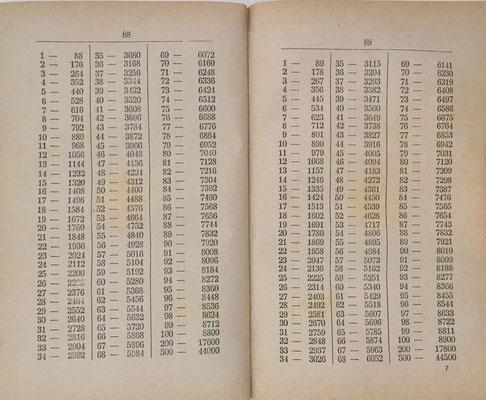 El Contador Universal contiene 156 tablas y permite productos hasta 1000x10000