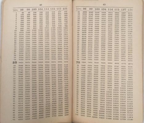 El Calculador Rápido Moderno contiene 119 tablas. Las 75 primeras permiten productos hasta 1500x9