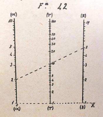 Nomograma del libro Elementos de Nomografía (Nicomedes Alcayde y Carvajal, 1915) para la multiplicación (Fig 42)